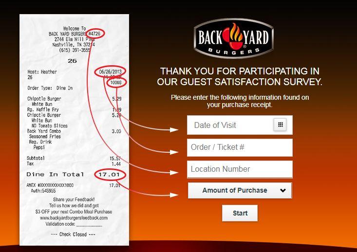 Back Yard Burgers Customer Opinion Survey